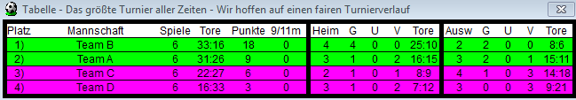Tabelle Hallencup
